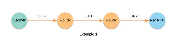 Ejemplo Interledger