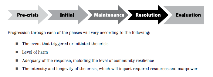 CDC Crisis and Emergency Risk Comunication