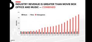 videogames industry revenue