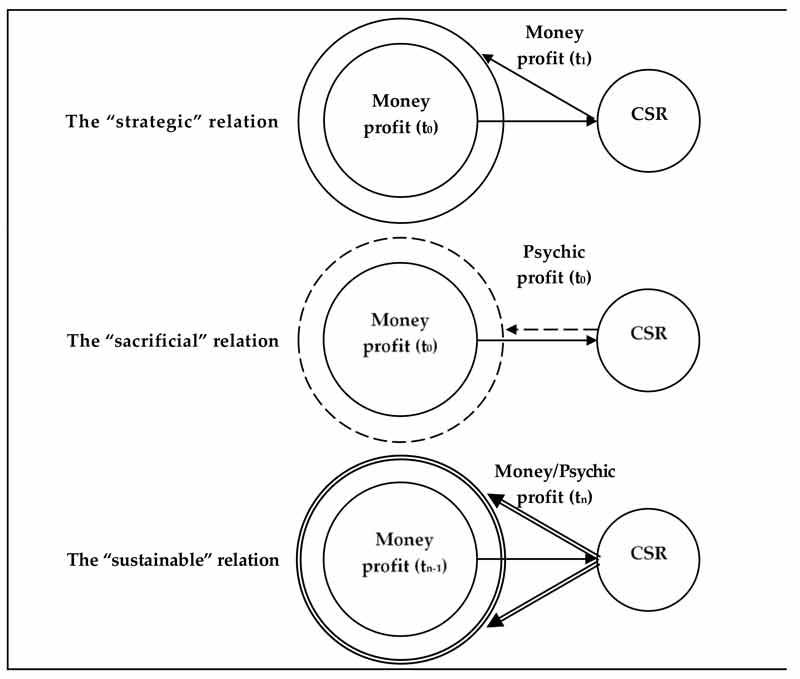 Gráfico que estable la correlación entre Sostenibilidad, responsabilidad social corporativa y rentabilidad